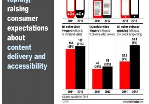 Top Digital Trend 2012 graphic